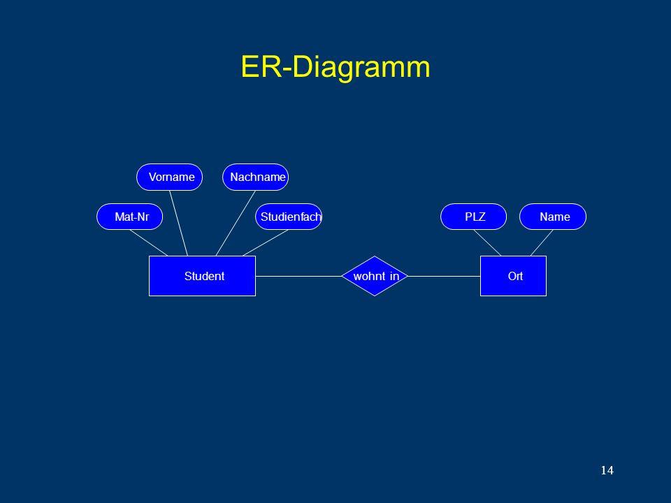 ER-Diagramm Vorname Nachname Mat-Nr Studienfach PLZ Name Student