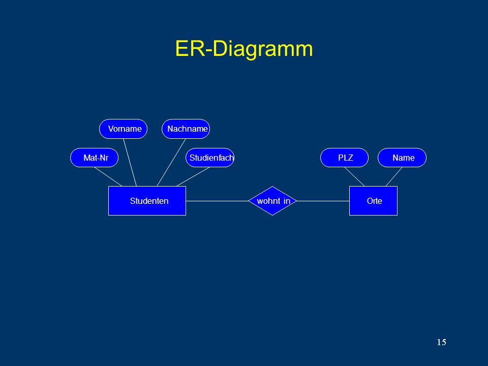 ER-Diagramm Vorname Nachname Mat-Nr Studienfach PLZ Name Studenten