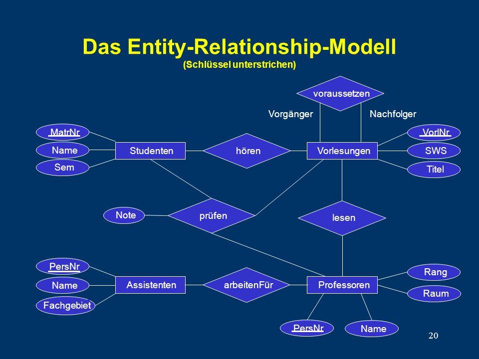 Das Entity-Relationship-Modell (Schlüssel unterstrichen)
