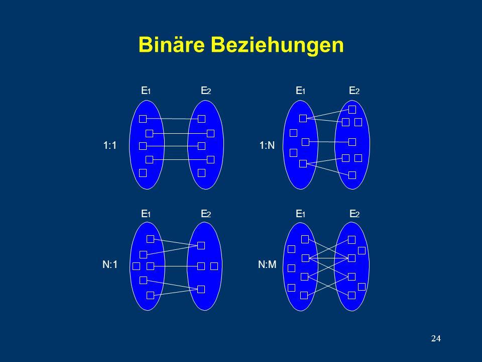 Binäre Beziehungen 1:1 E 1 2 E 1:N 1 2 N:1 E 1 2 N:M E 1 2