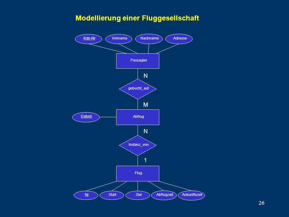 Modellierung einer Fluggesellschaft