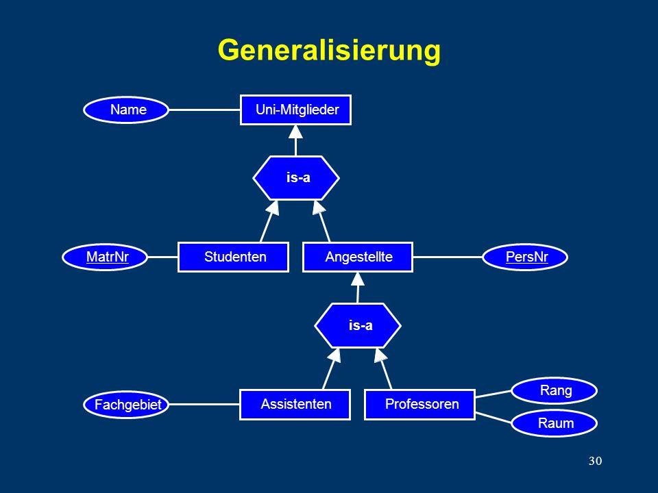 Generalisierung Name Uni-Mitglieder is-a MatrNr Studenten PersNr