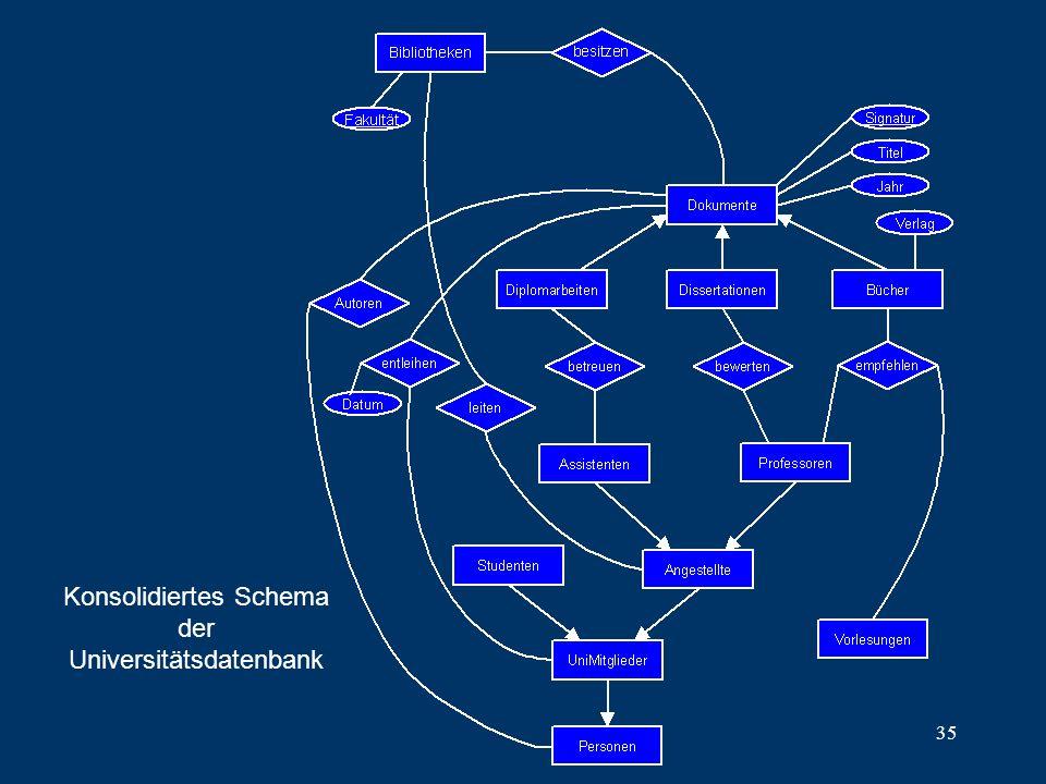 Konsolidiertes Schema der Universitätsdatenbank