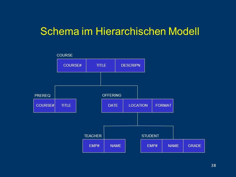 Schema im Hierarchischen Modell