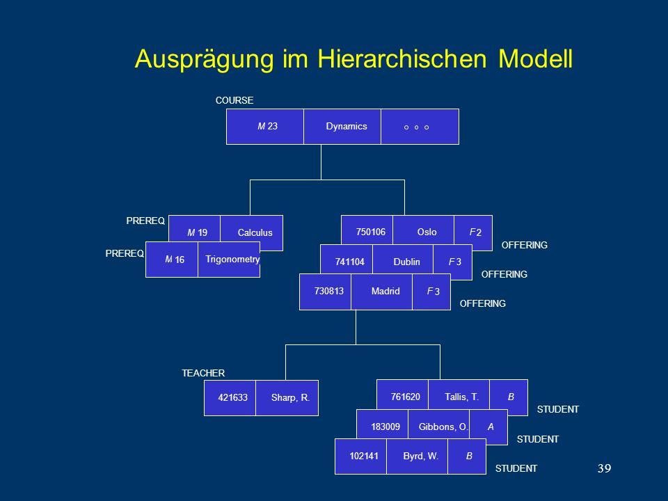 Ausprägung im Hierarchischen Modell
