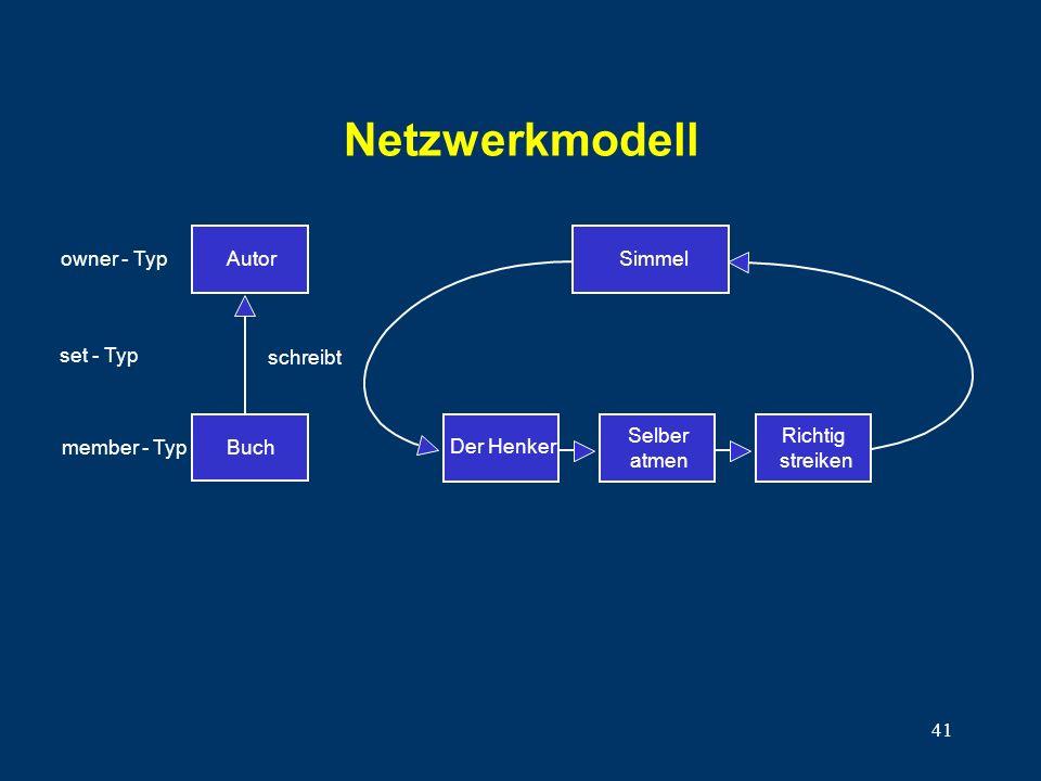 Netzwerkmodell Autor Buch Simmel owner - Typ set - Typ member - Typ