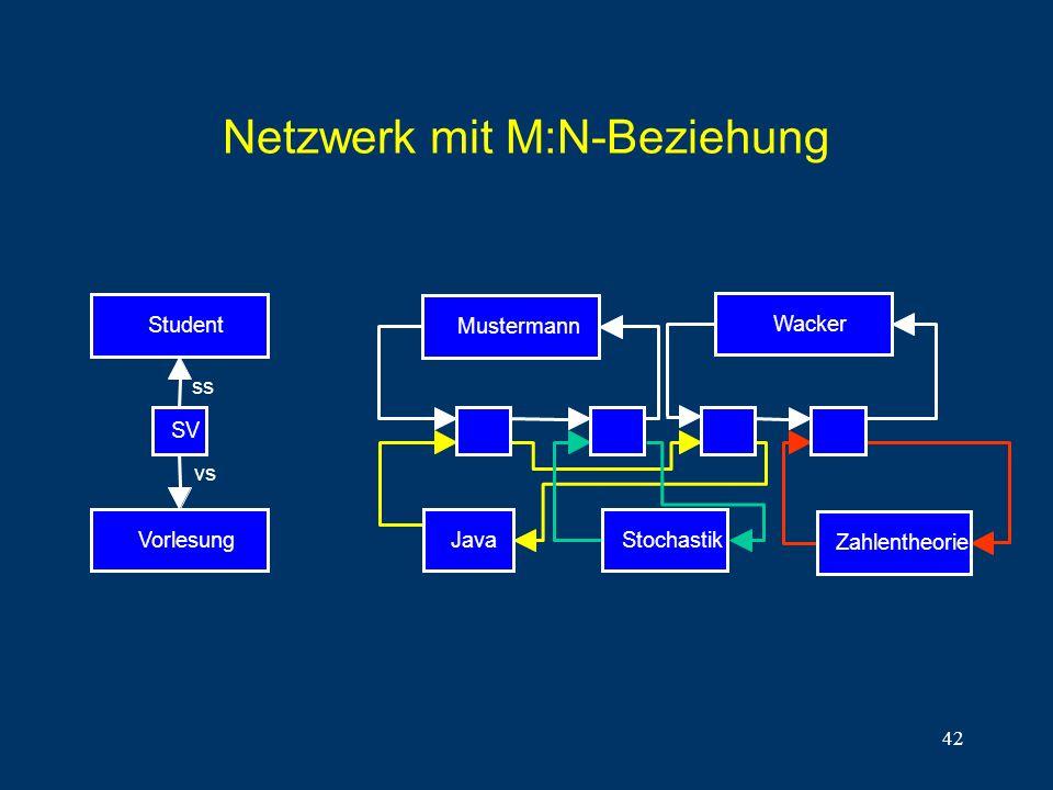 Netzwerk mit M:N-Beziehung