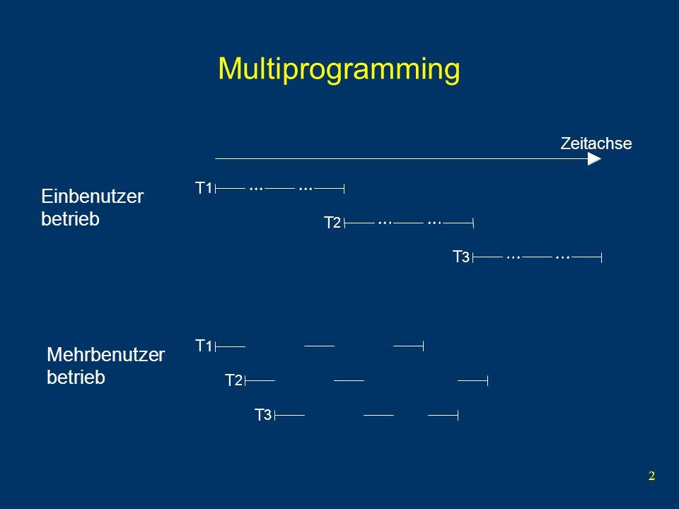Multiprogramming Einbenutzer betrieb Mehrbenutzer betrieb Zeitachse T