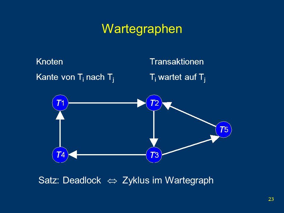 Wartegraphen Satz: Deadlock  Zyklus im Wartegraph