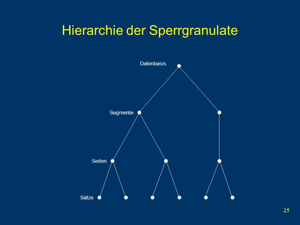 Hierarchie der Sperrgranulate
