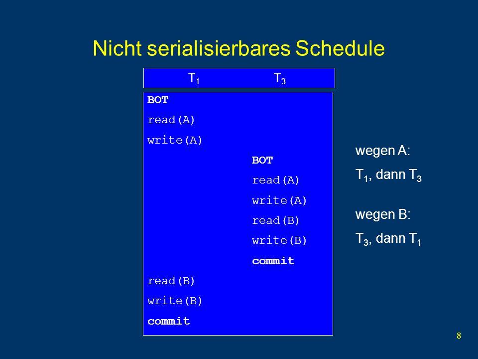 Nicht serialisierbares Schedule