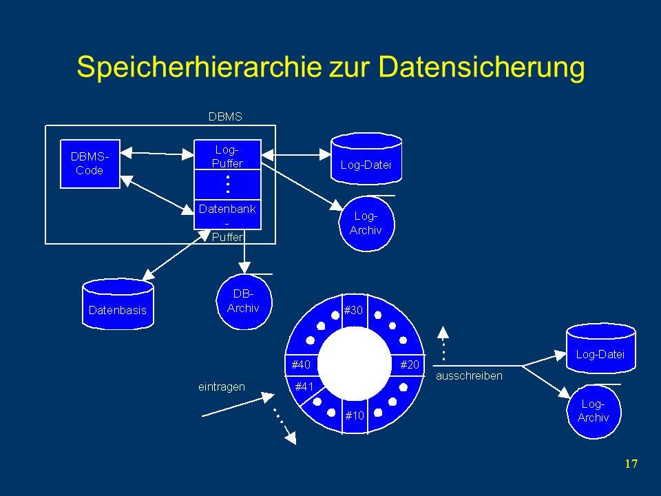 Speicherhierarchie zur Datensicherung