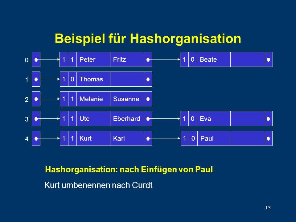 Beispiel für Hashorganisation
