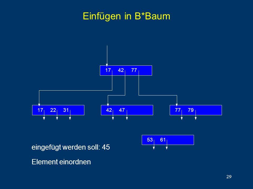 Einfügen in B*Baum eingefügt werden soll: 45 Element einordnen 31 22