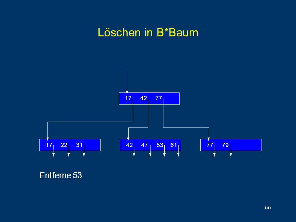 Löschen in B*Baum 31 22 17 77 42 79 53 47 61 Entferne 53