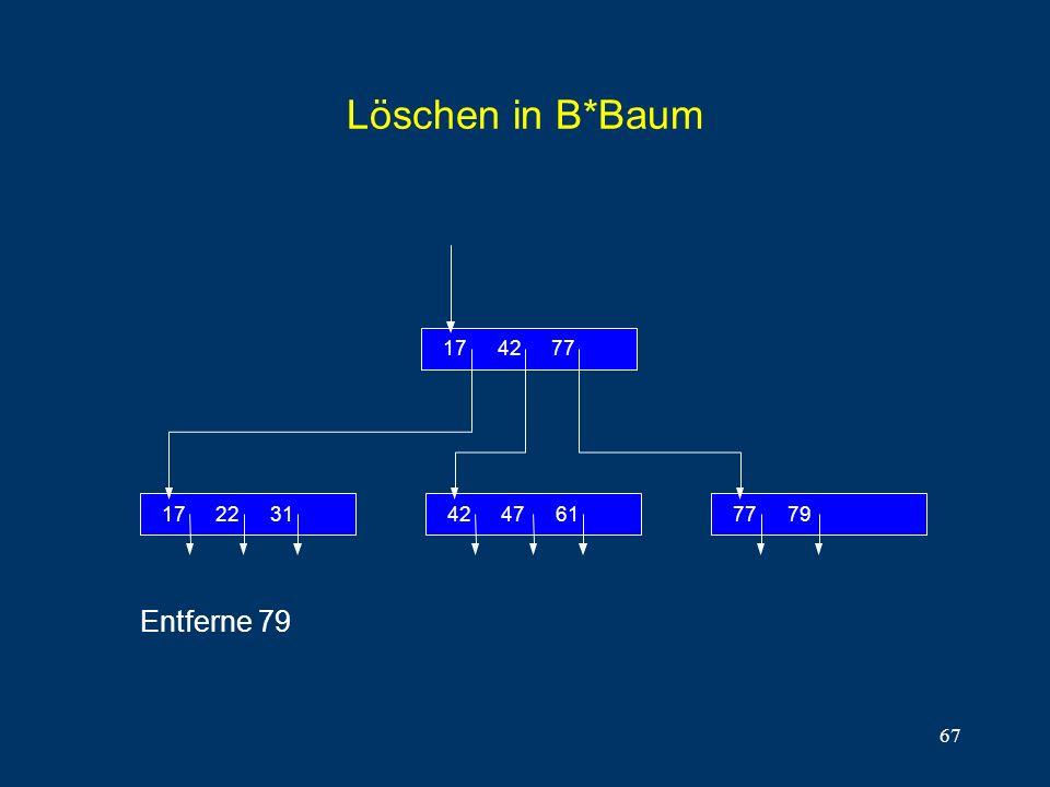 Löschen in B*Baum 31 22 17 77 42 79 61 47 Entferne 79