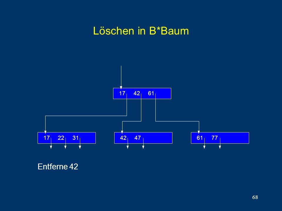 Löschen in B*Baum 31 22 17 61 42 77 47 Entferne 42