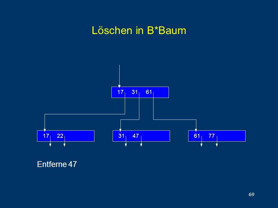 Löschen in B*Baum 22 17 61 31 77 47 Entferne 47
