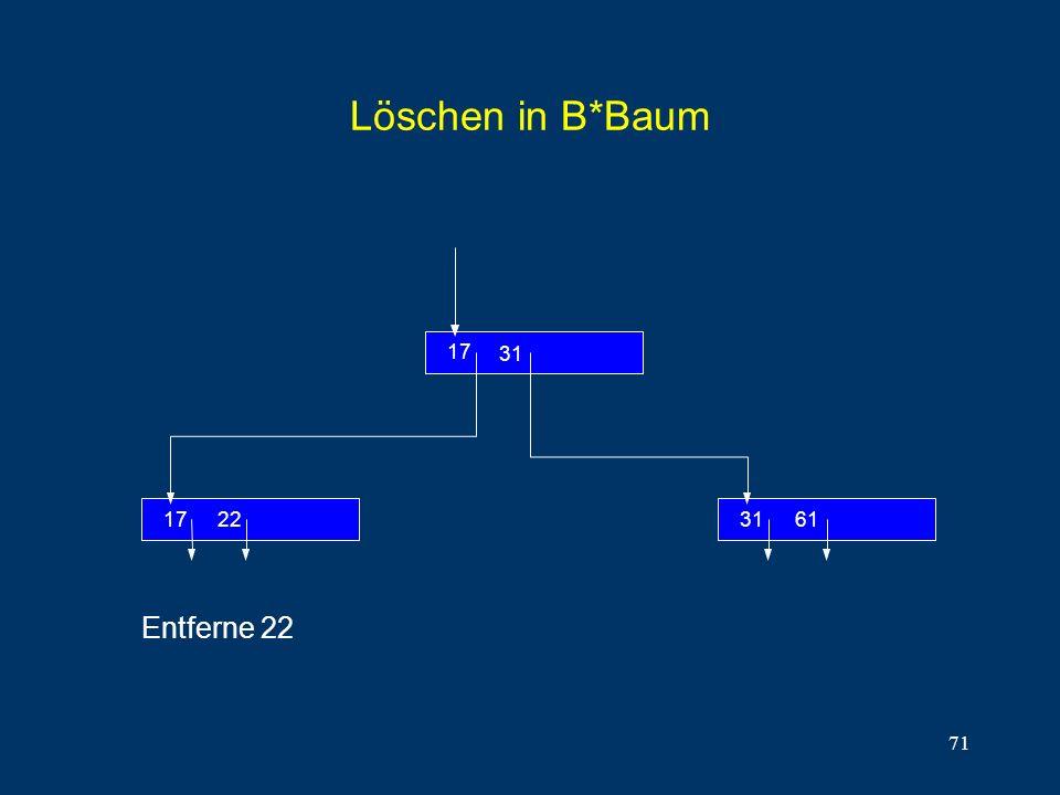 Löschen in B*Baum 22 17 31 61 Entferne 22
