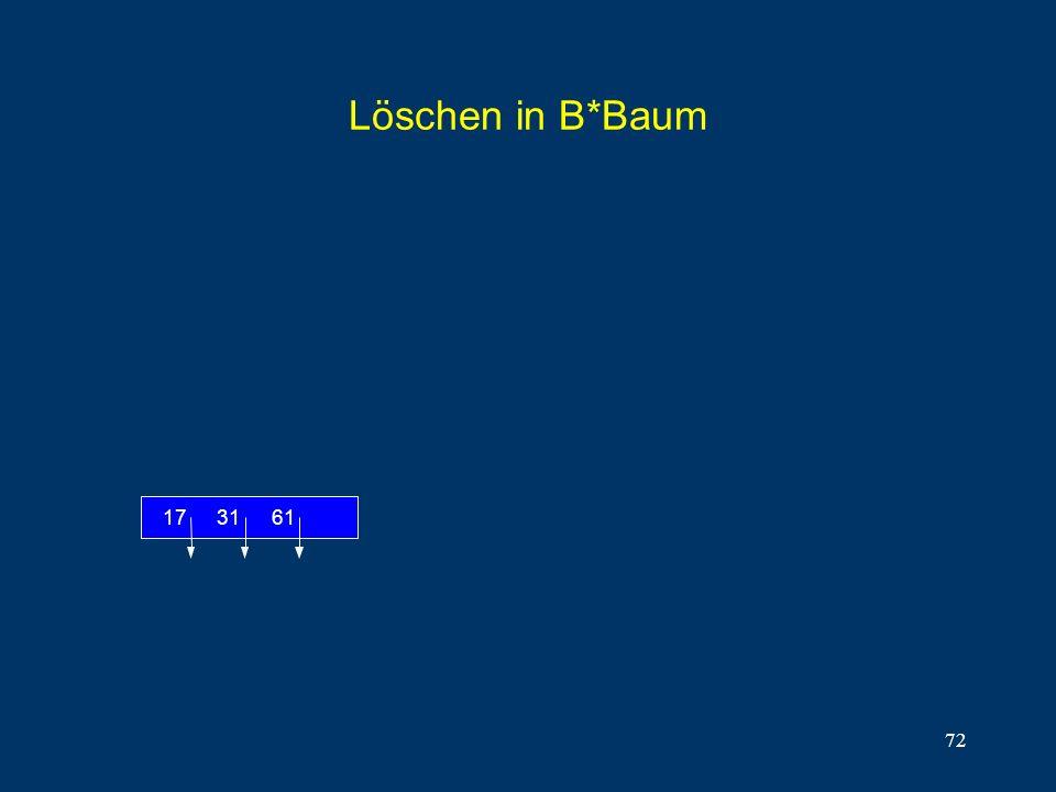 Löschen in B*Baum 17 31 61