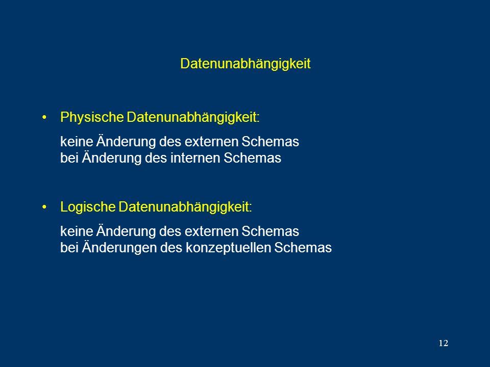 Datenunabhängigkeit Physische Datenunabhängigkeit: keine Änderung des externen Schemas bei Änderung des internen Schemas.
