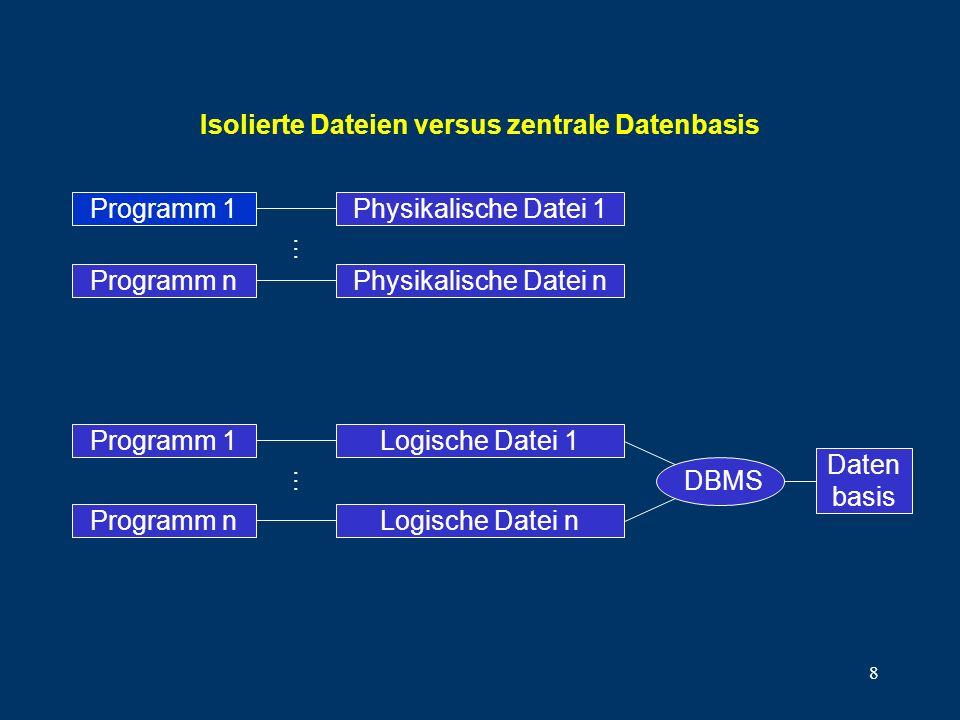 Isolierte Dateien versus zentrale Datenbasis