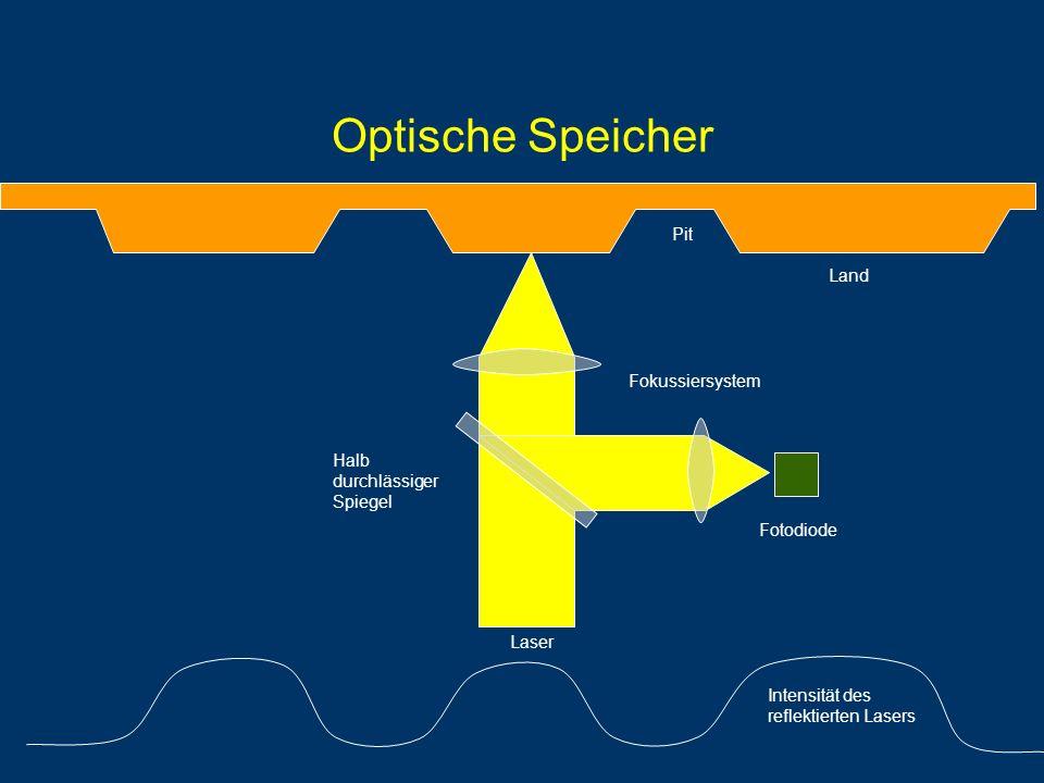 Optische Speicher Pit Land Fokussiersystem Halb durchlässiger Spiegel