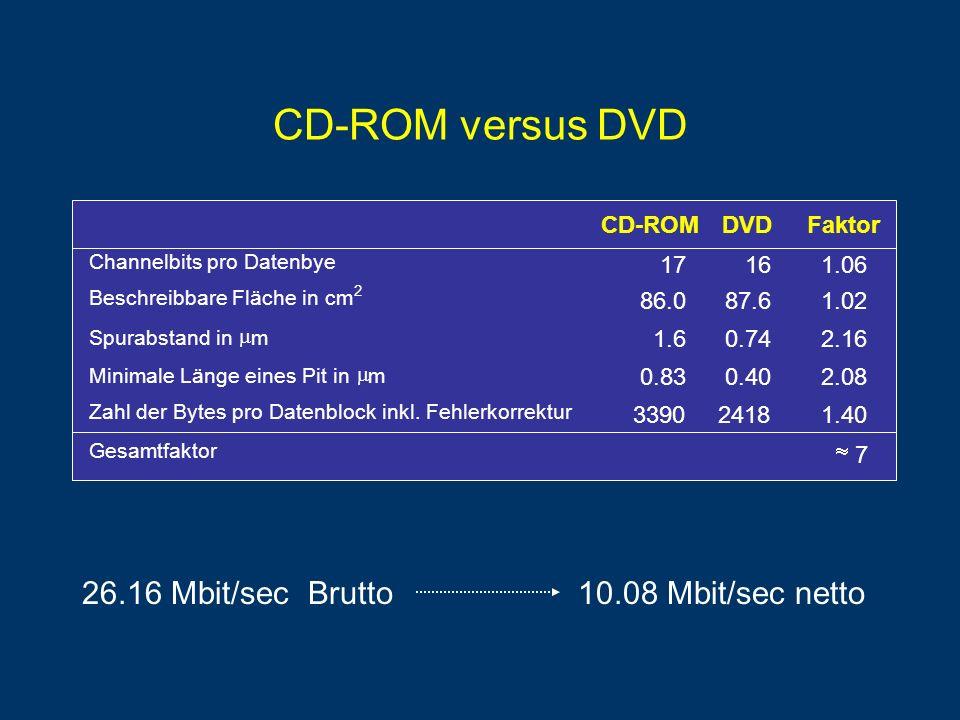 CD-ROM versus DVD 26.16 Mbit/sec Brutto 10.08 Mbit/sec netto CD-ROM
