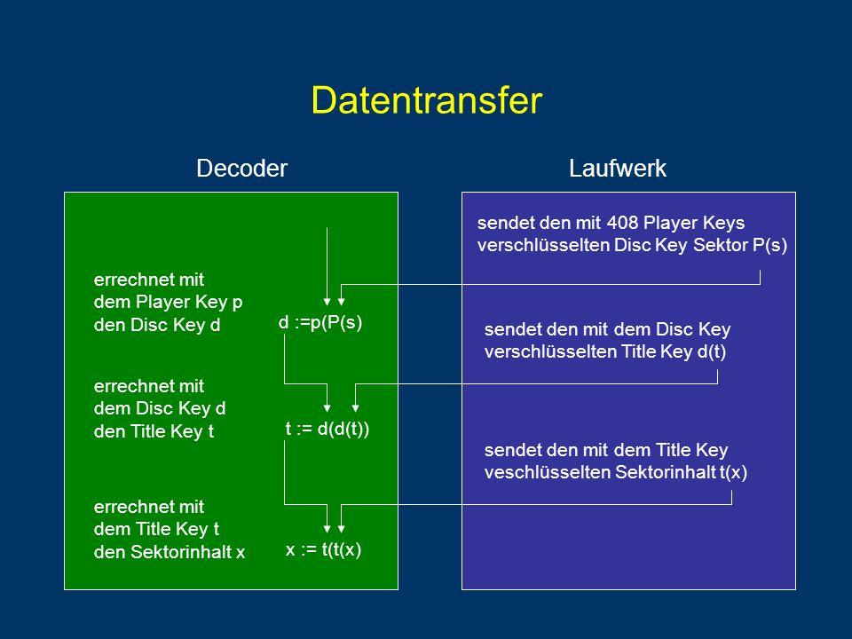 Datentransfer Decoder Laufwerk