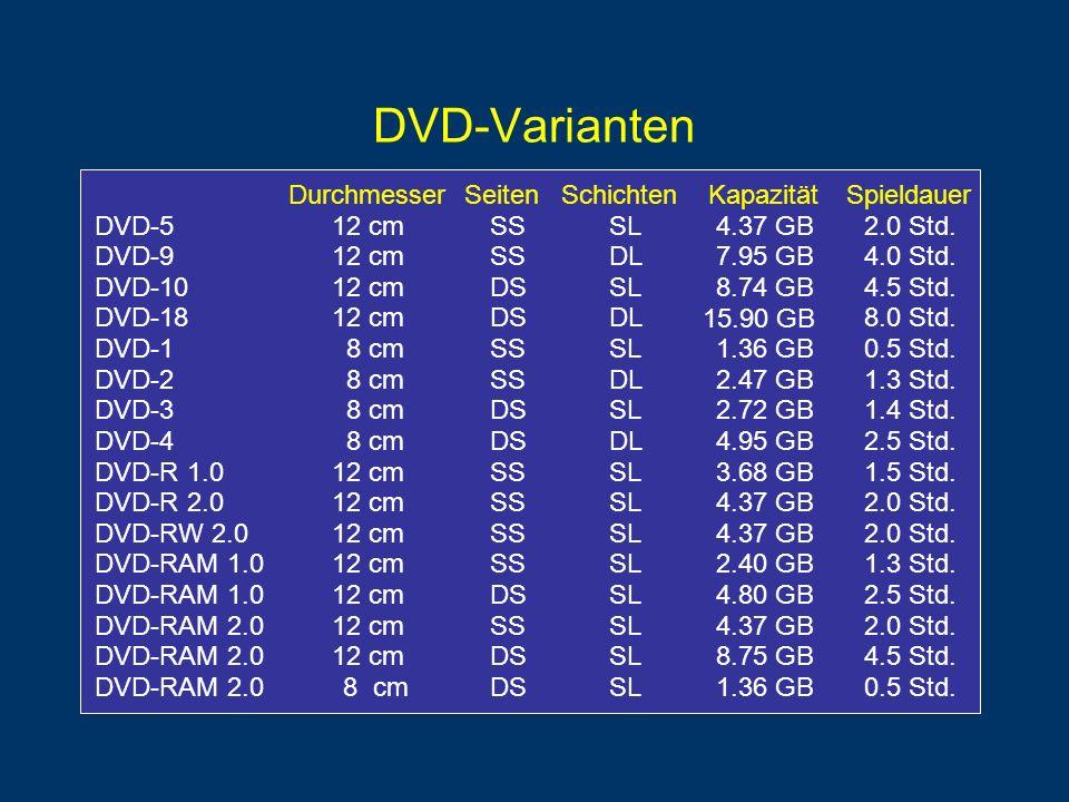 DVD-Varianten Durchmesser Seiten Schichten Kapazität Spieldauer DVD-5