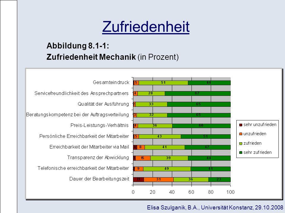 Zufriedenheit Abbildung 8.1-1: Zufriedenheit Mechanik (in Prozent)