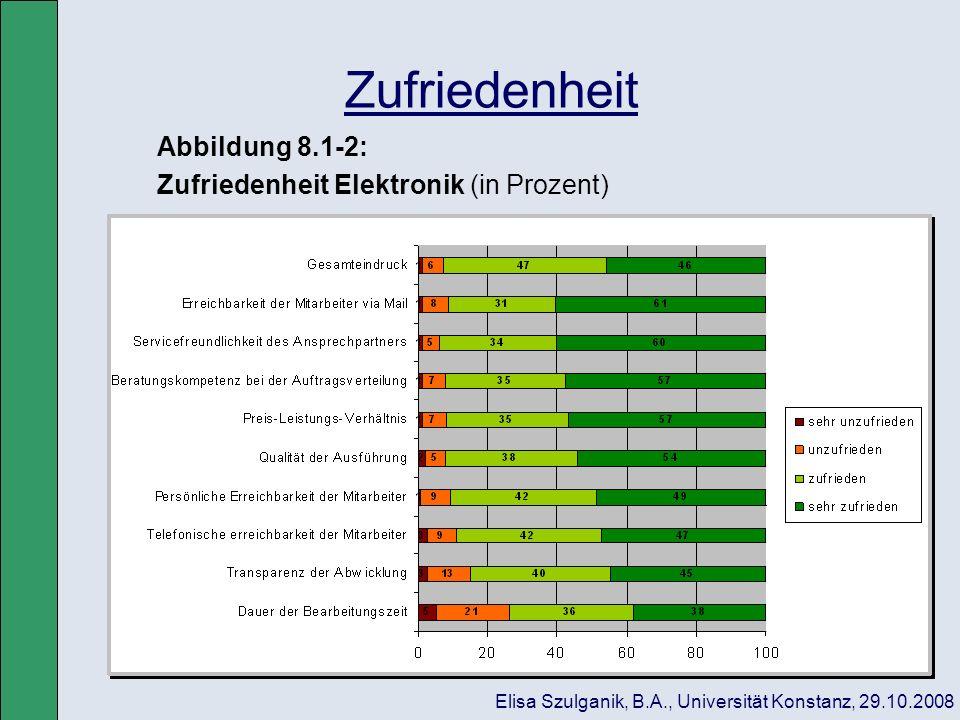Zufriedenheit Abbildung 8.1-2: Zufriedenheit Elektronik (in Prozent)