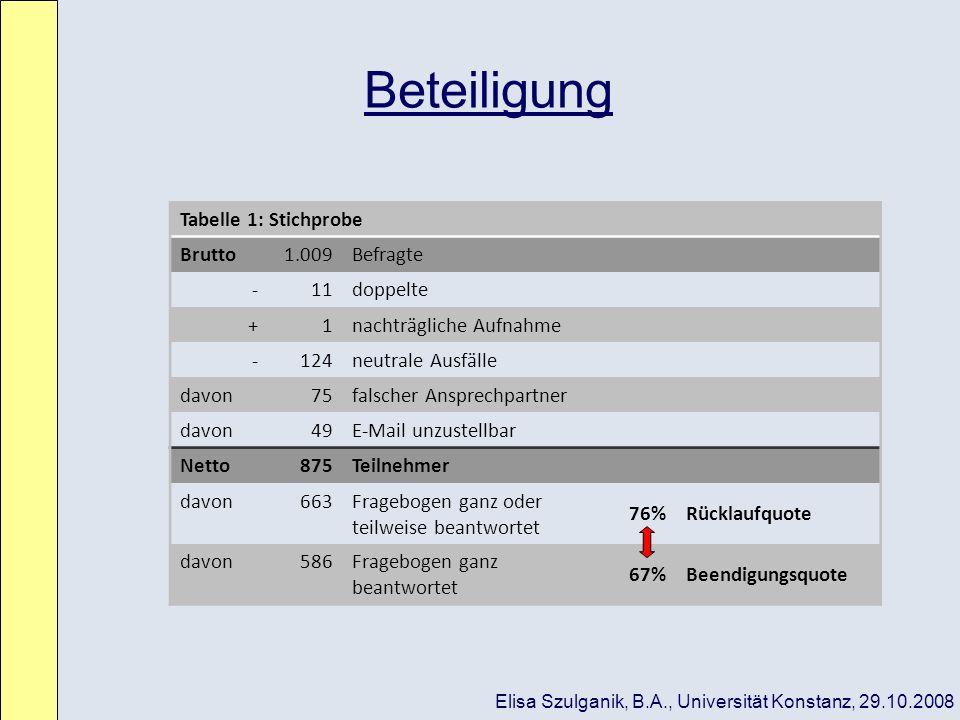 Beteiligung Tabelle 1: Stichprobe Brutto 1.009 Befragte - 11 doppelte