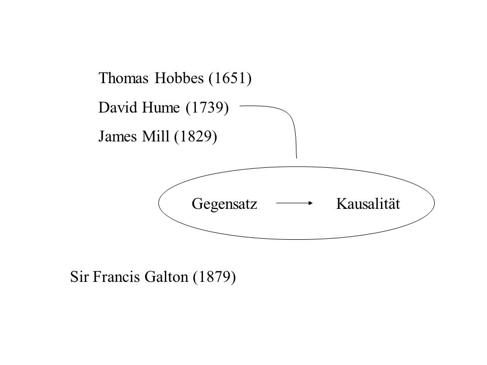 Thomas Hobbes (1651) David Hume (1739) James Mill (1829) Gegensatz Kausalität.