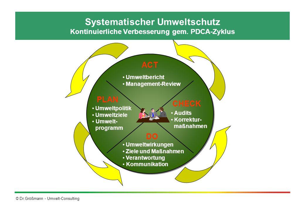 Systematischer Umweltschutz Kontinuierliche Verbesserung gem