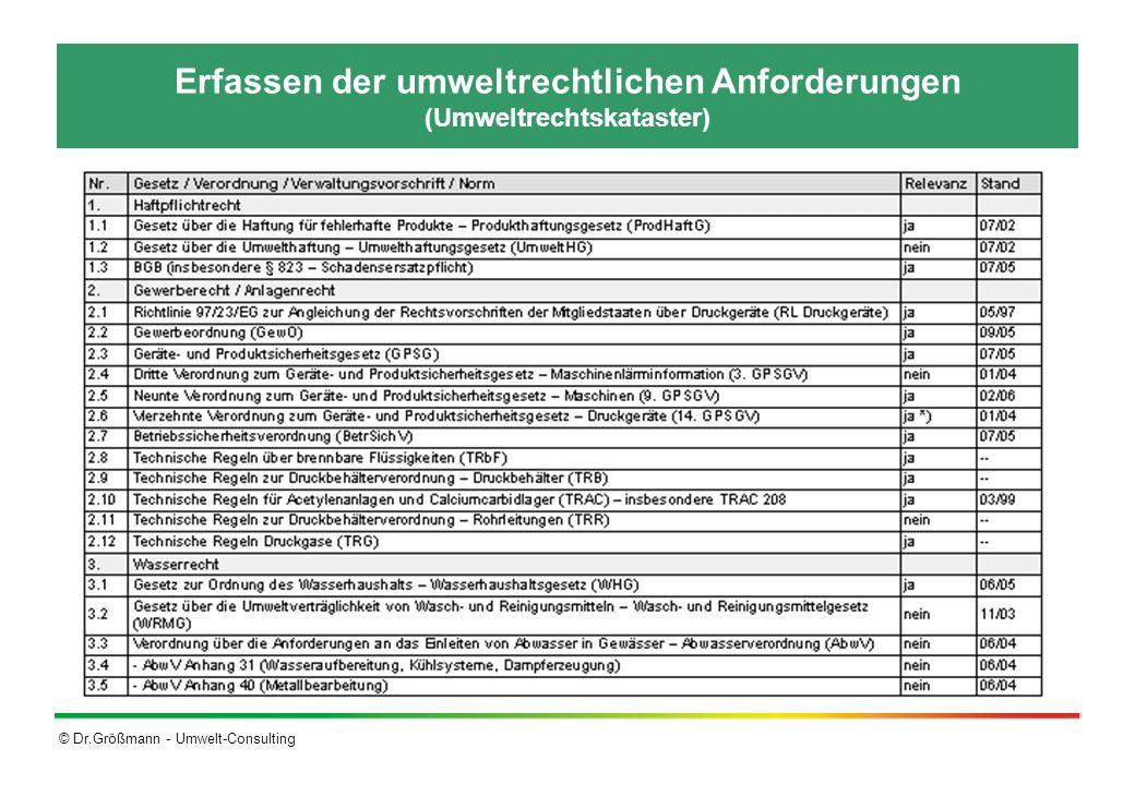 Erfassen der umweltrechtlichen Anforderungen (Umweltrechtskataster)