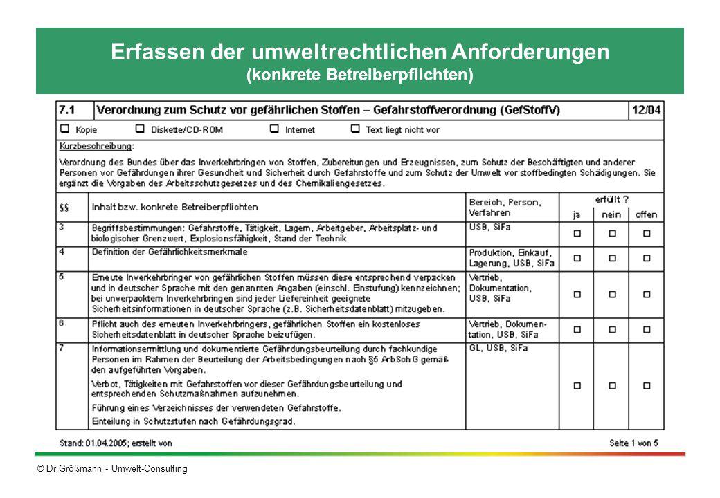 Erfassen der umweltrechtlichen Anforderungen (konkrete Betreiberpflichten)