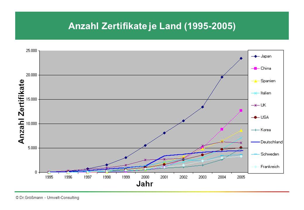 Anzahl Zertifikate je Land (1995-2005)