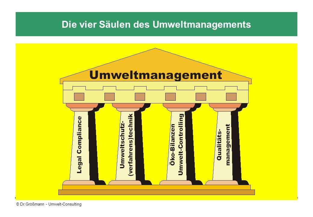 Die vier Säulen des Umweltmanagements