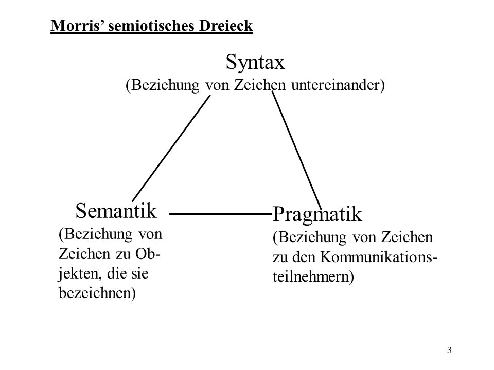 (Beziehung von Zeichen untereinander)