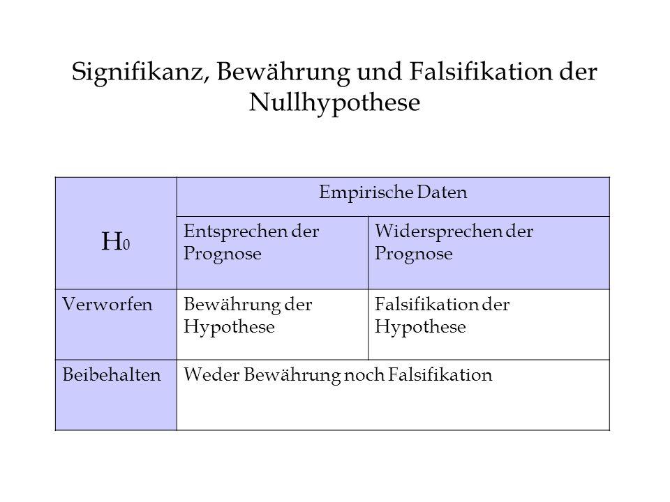 Signifikanz, Bewährung und Falsifikation der Nullhypothese