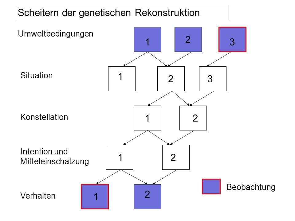 Scheitern der genetischen Rekonstruktion