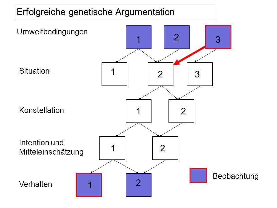 Erfolgreiche genetische Argumentation