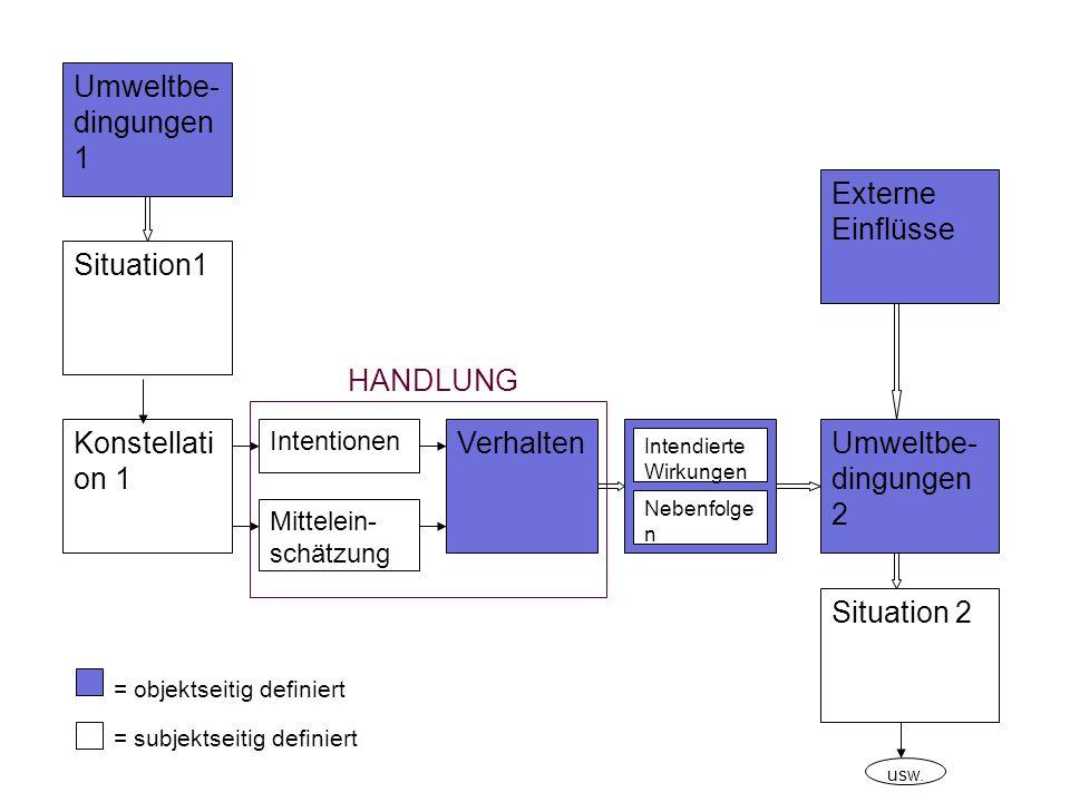 Umweltbe-dingungen 1 Externe Einflüsse Situation1 HANDLUNG