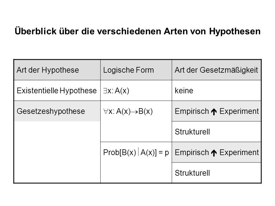 Überblick über die verschiedenen Arten von Hypothesen