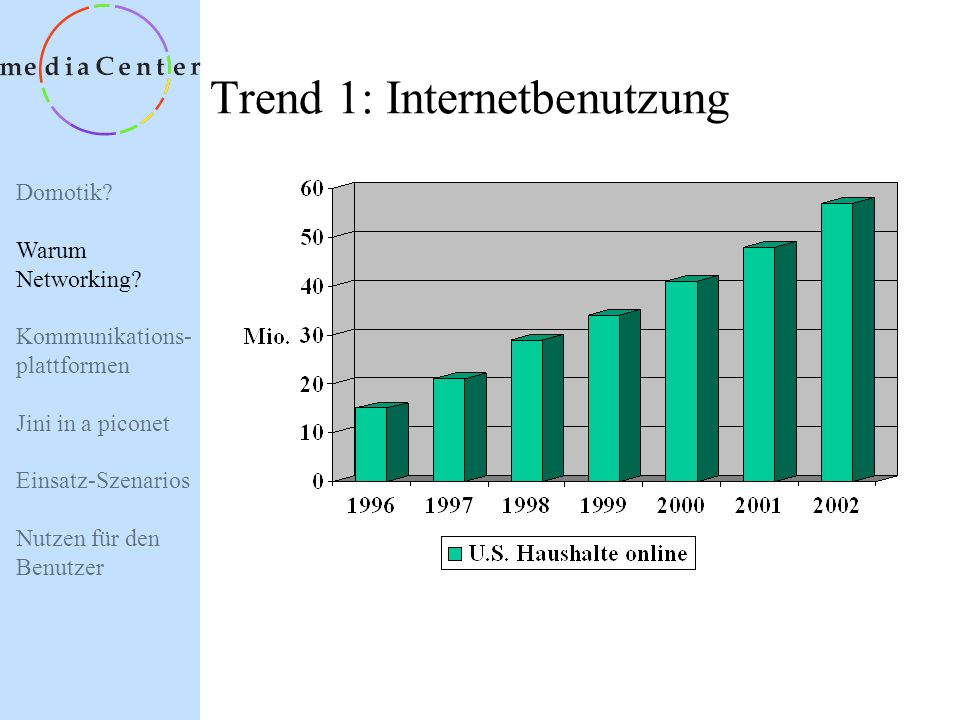 Trend 1: Internetbenutzung