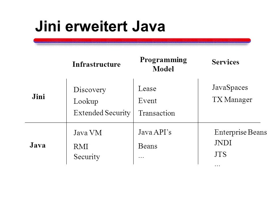 Jini erweitert Java Programming Model Services Infrastructure Lease