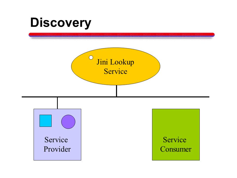 Discovery Jini Lookup Service Service Provider Service Consumer