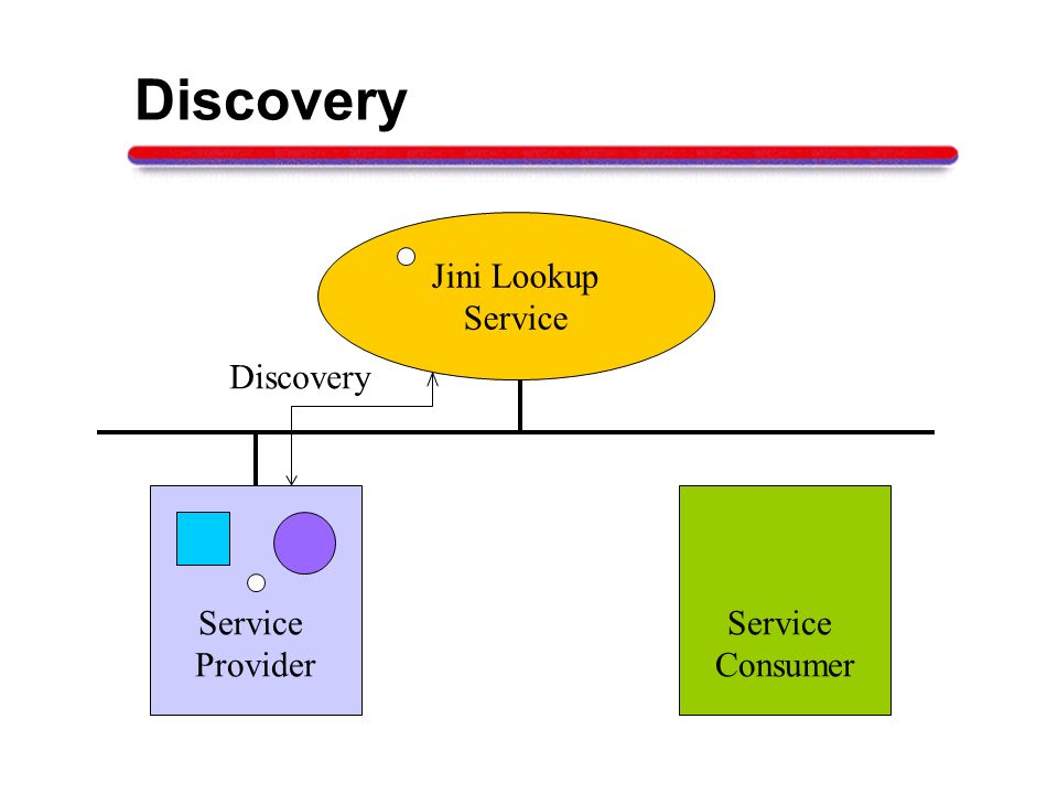 Discovery Jini Lookup Service Discovery Service Provider Service