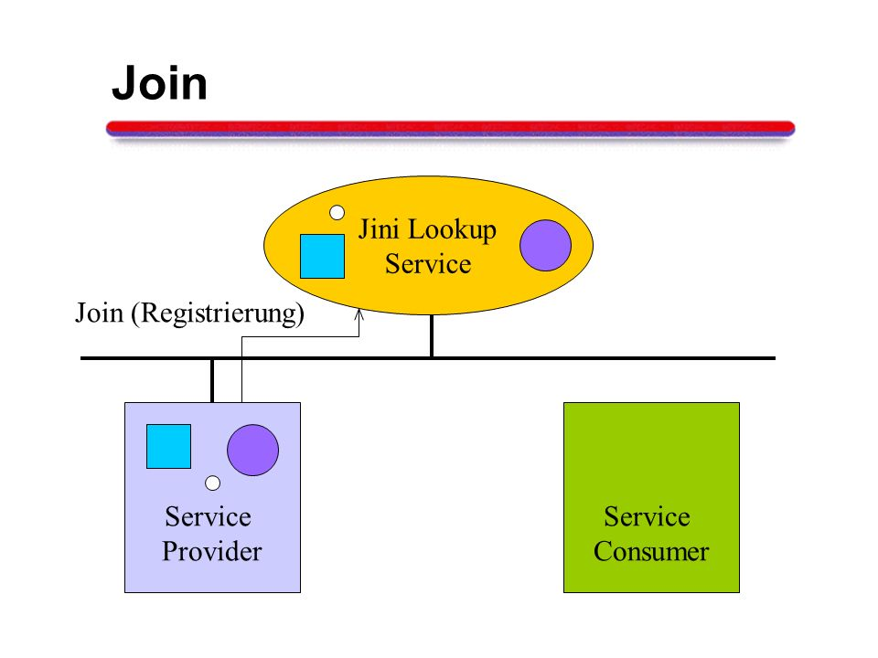 Join Jini Lookup Service Join (Registrierung) Service Provider Service